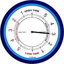 Portsmouth Tide Chart 2018 Gosport Weather Portsmouth Tide Table