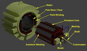 shunt wound dc motor dc shunt motor electrical4u parts of dc machine