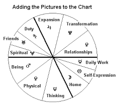 Adding In The Pictures Astrology Lessons Basic Chart