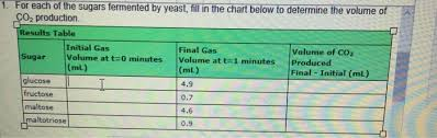 Co2 Volume Chart 1 1 For Each Of The Sugars Fermented By Yeast Fi