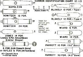 Gun Identification Chart Trail 2 Hiking Instructions