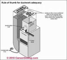 similiar goodman furnace exhaust duct keywords vent gas wall heaters electric furnace wiring diagrams plumbing vent
