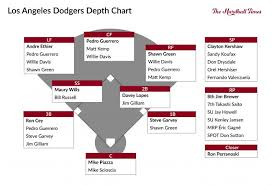The Pyramid Rating Systems All Time Los Angeles Dodgers