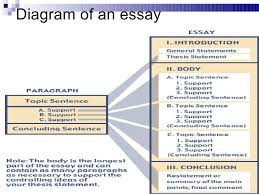 structuring an essay essay writing writing how is an essay structured unilearning