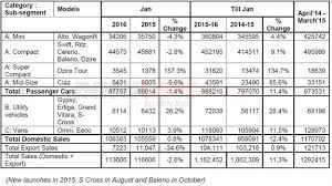 new car launches in januaryMaruti Suzuki sales decline for January 2016