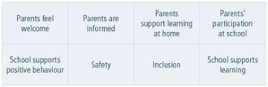 School Survey Questions For Parents Parent Survey