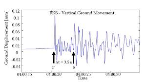 P Waves And S Waves Which Are Faster