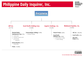 Philippine Daily Inquirer Media Ownership Monitor