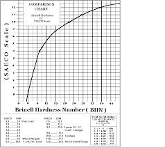 Saeco To Bhn Chart