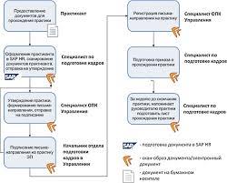 Автоматизация кадрового делопроизводства основы СЭД ecmj Ниже представлен пример автоматизации бизнес процесса Управление документами по производственной практике с интеграцией Нr системы sap hr и ecm системы