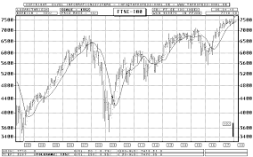 Ftse 100 Long Term Chart Gb Ftse 100 Industrial Index Footsie Bar Chart