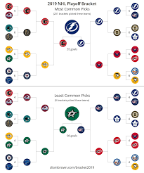 Hockey Playoff Standings Chart The Most And Least Commonly Picked Winners For Each Series