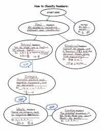 Classifying Numbers Flow Chart Notes And Practice