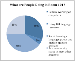 researching the new room ldquo a safe haven for me to learn findings from observation research in 2011 about room 101 usage