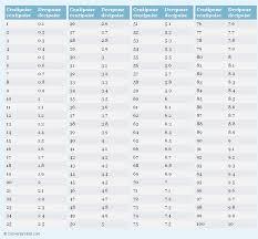 Viscosity Cup Comparison Chart Viscosity Centipoise Chart Bedowntowndaytona Com