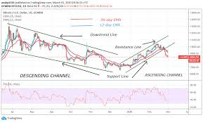 View bitcoin cash (bch) price charts in usd and other currencies including real time and historical prices, technical indicators, analysis tools, and other cryptocurrency info at goldprice.org. Bitcoin Price Prediction Btc Usd Turns Down From Its Current Range Targets 8 200 Support Insidebitcoins Com