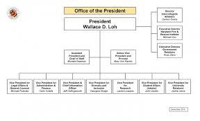 Organizational Chart Umd Office Of The President