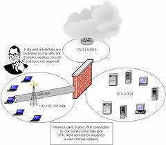 using a trihomed isa vpn server to secure wireless networks the figure below shows what happens when you set the dmz wireless clients up as vpn clients the wireless vpn clients connect to the isa vpn server in the