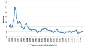 Noahpinion Japans Stagnation Demand Side Or Supply Side