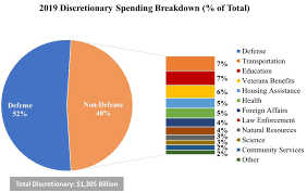 Pie Chart Of Usa S Discretionary Spending Animation Over 50 Years Of U S Discretionary Spending In
