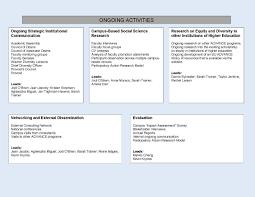Organization Chart Personnel Structure Su Advance