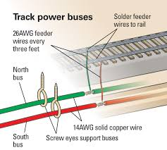 ho dcc track wiring data wiring diagram today dcc track wiring bus wiring diagrams schematic ho track wiring diagrams ho dcc track wiring