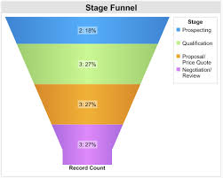 Salesforce Funnel Chart Thinking Olmer How To Create A Good Funnel Chart