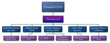 Marketing Department Org Chart Sales And Marketing Department Structure Hotel Sales And