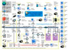 ethernet home network wiring diagram tech upgrades pinterest wired home network setup at Home Network Wiring Diagram