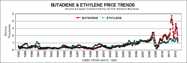Sbr Rubber Price Chart Butadiene Price History And Trends One Page Commentary