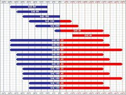 Motor Oil Viscosity Chart Oil Change Page 7 Mercedes Benz Forum