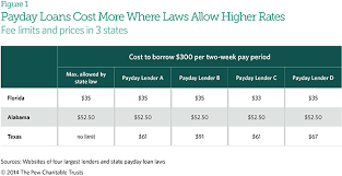 How State Rate Limits Affect Payday Loan Prices The Pew