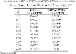 Table Ii From An Ewma P Chart Based On Improved Square Root
