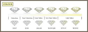 Diamond Grading Chart History Of The 4cs Of Diamond Grading Ct Diamond Museum