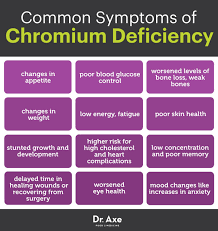 What Is Chromium Chromium Helps Control Blood Sugar Dr Axe
