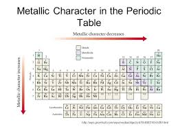 The Periodic Table Trends in Properties. - ppt download