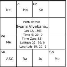 Horoscope Of Swami Vivekananda Om Sri Sai Jyotisha