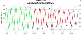 Eastport Tide Chart Coastal Navigation Sailing Course Sailing Blog By Nauticed