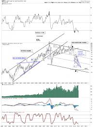 Dwti Chart Dwti Update Rambus Chartology
