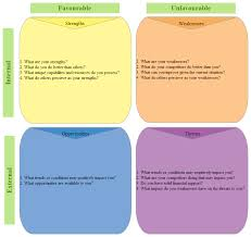Situational Analysis Questions Artimus Prime 7th 8th Grade Perseverance Class Swot Analysis Rubric