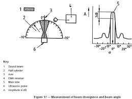 Ultrasonic Beam Spread Charts Whats The Formula For Calculating Beam Spread For A