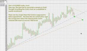 Nifty Analysis Point And Figure Charting Method January 2011