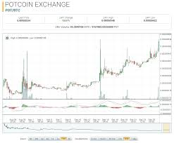 Potcoin Price Chart Potcoin Market Report Pot Btc 112 75 Higher On The Month