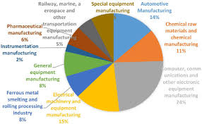 Industry R D Investment Pie Chart Download Scientific