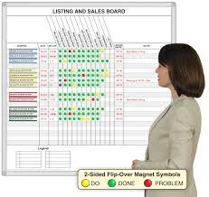 New Sales Listing Board Shows Whats Happening