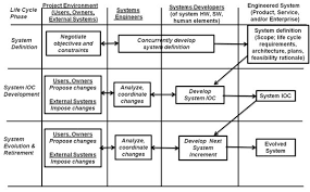 systems engineering overview sebok systems engineering and engineered systems project life cycle context