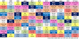 Asset Allocation Performance Chart Updating My Favorite Performance Chart For 2016 A Wealth