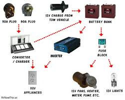rv 12v information everything you need to know