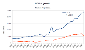 Gdp Growth Rate Comparison Chart Nintil The Soviet Union Gdp Growth