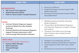 Cms Chart Audit Tool Audit Success Free Your Claims From Denial Blog
